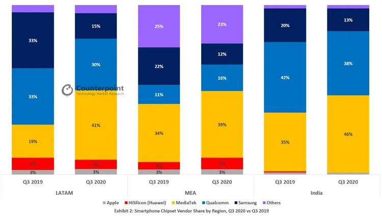 mediatek vs qualcomm q3 2020