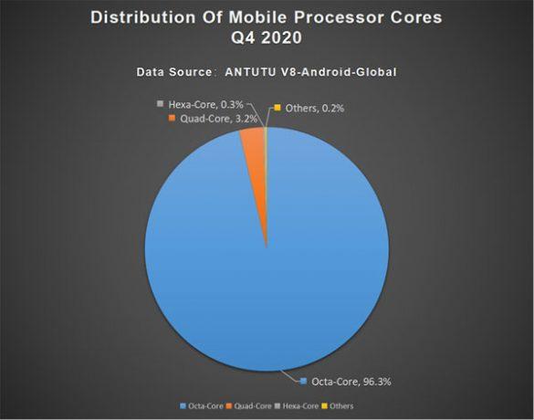 antutu core processori 2020