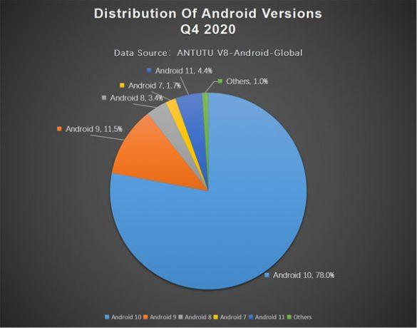 antutu versioni android popolari 2020