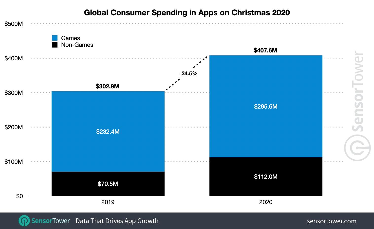 app e giochi mobile 2020