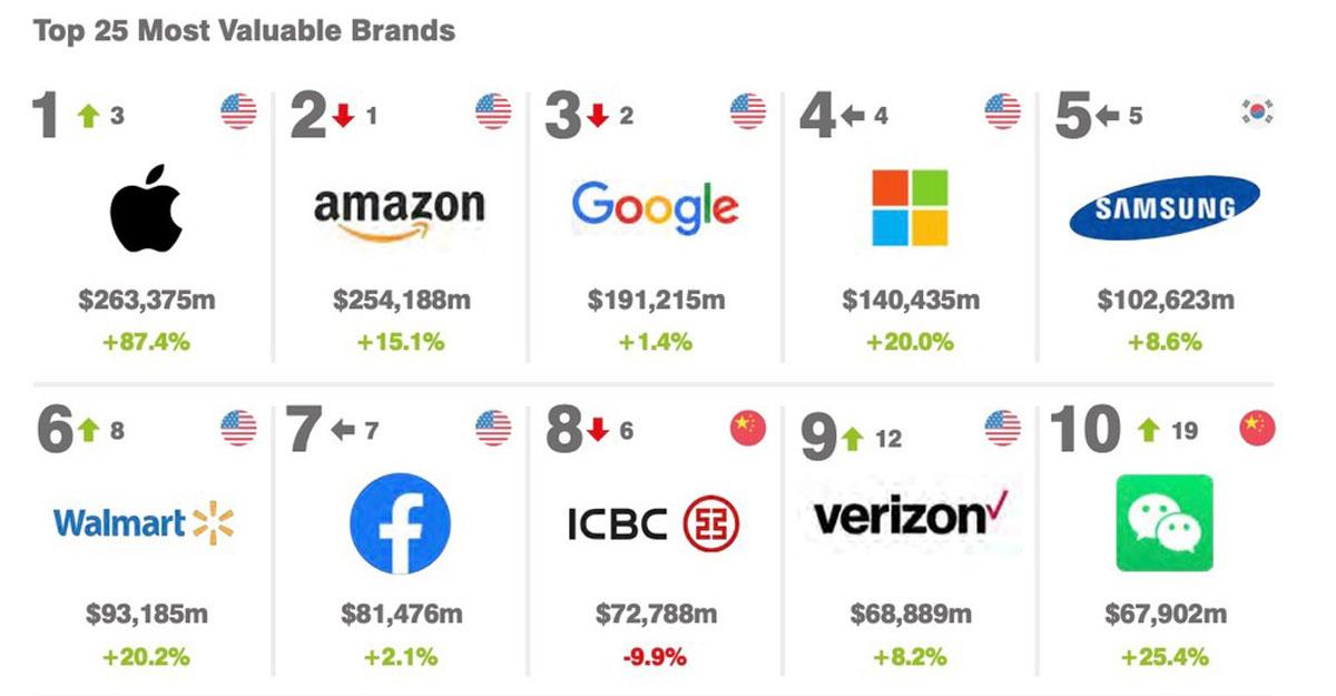 Apple domina la classifica dei brand del 2021: spodestata Amazon