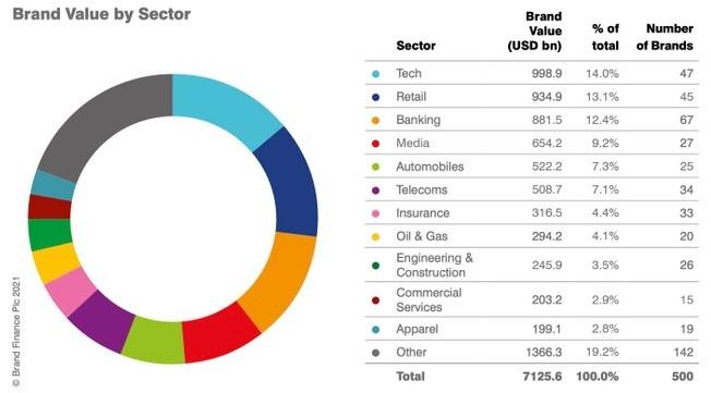 classifica brand settori