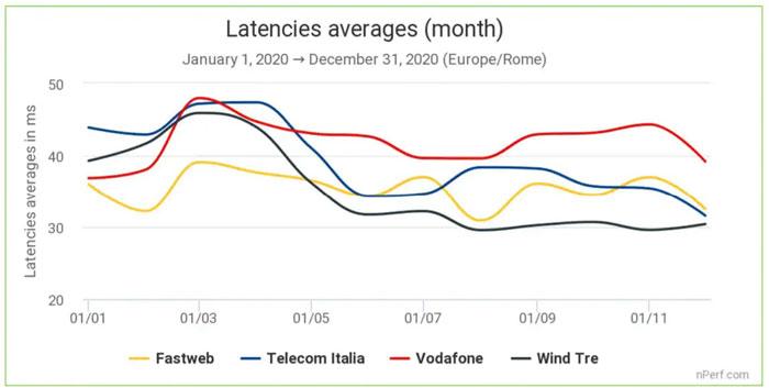 latenza operatori rete fissa italia 2020