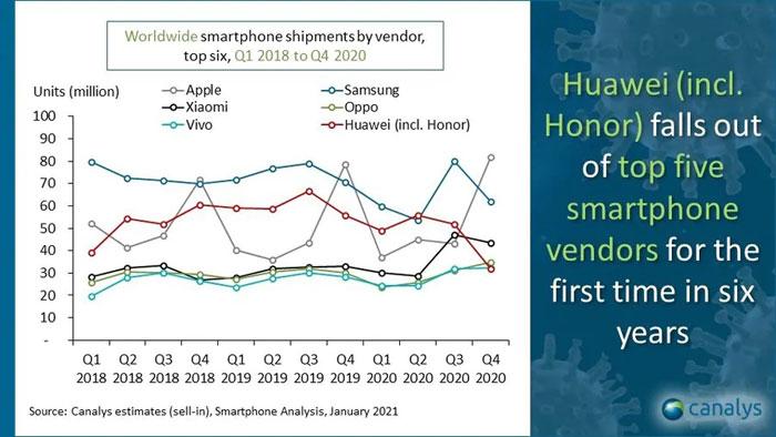 canalys mercato smartphone 2020