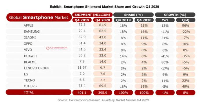 counterpoint classifica produttori smartphone q4 2020
