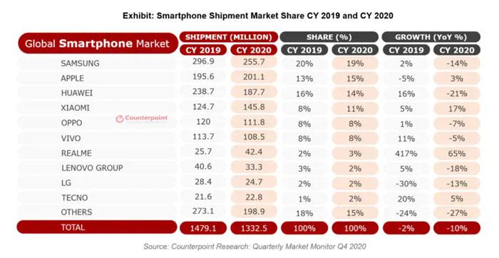 counterpoint classifica produttori smartphone 2020