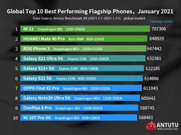 antutu smartphone più potenti gennaio 2021