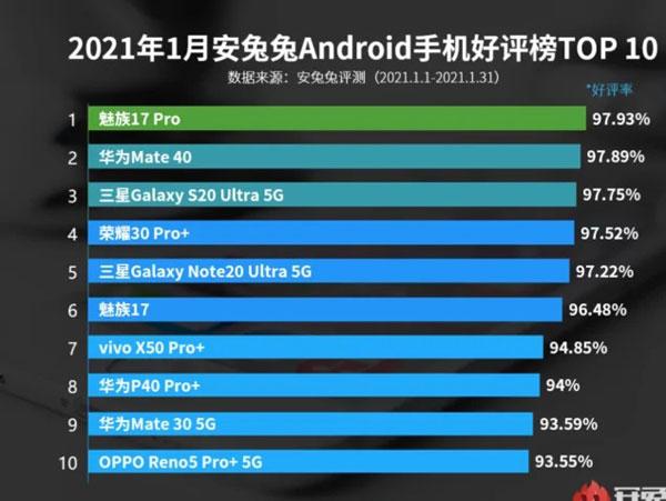 antutu smartphone più popolari gennaio 2021 cina