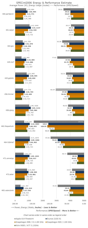 snapdragon 888 vs exynos 2100 benchmark