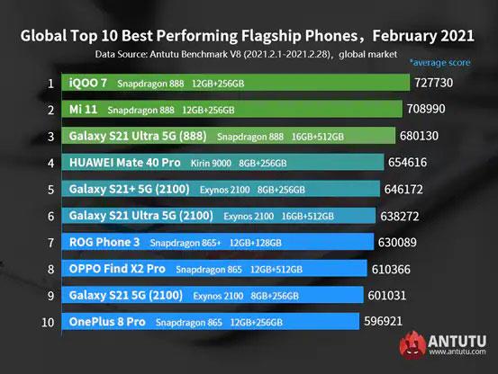 classifica smartphone android antutu febbraio 2021
