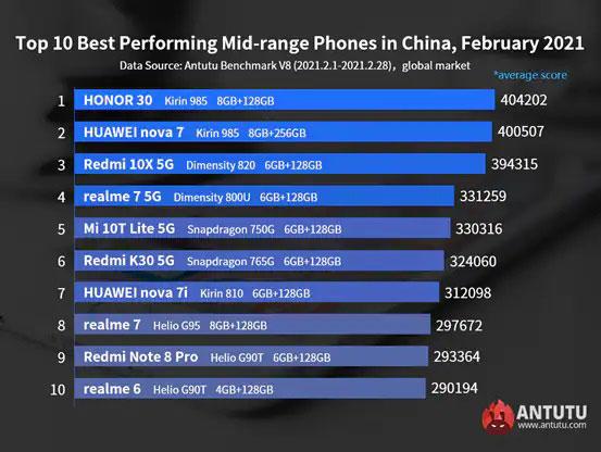 classifica fascia media android antutu febbraio 2021