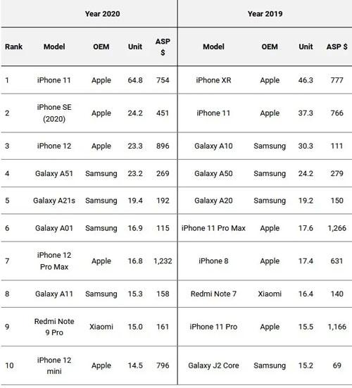 classifica smartphone più venduti 2020
