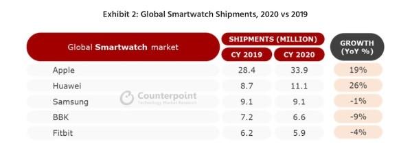 classifica produttori smartwatch q4 2020