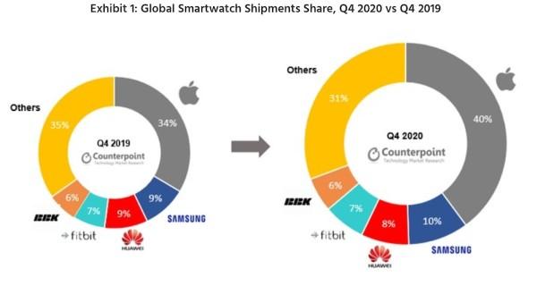 classifica mercato smartwatch q4 2020