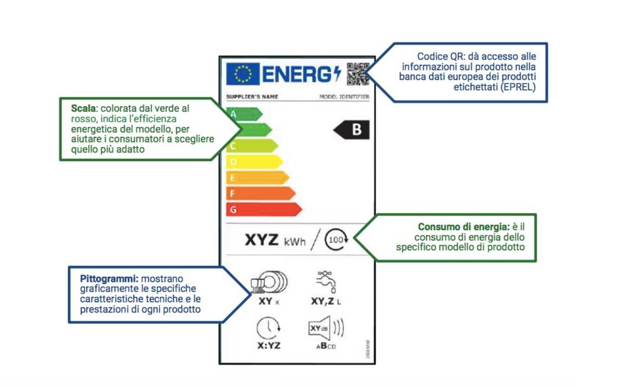 Le etichette energetiche sono cambiate in tutta Europa: ecco le novità