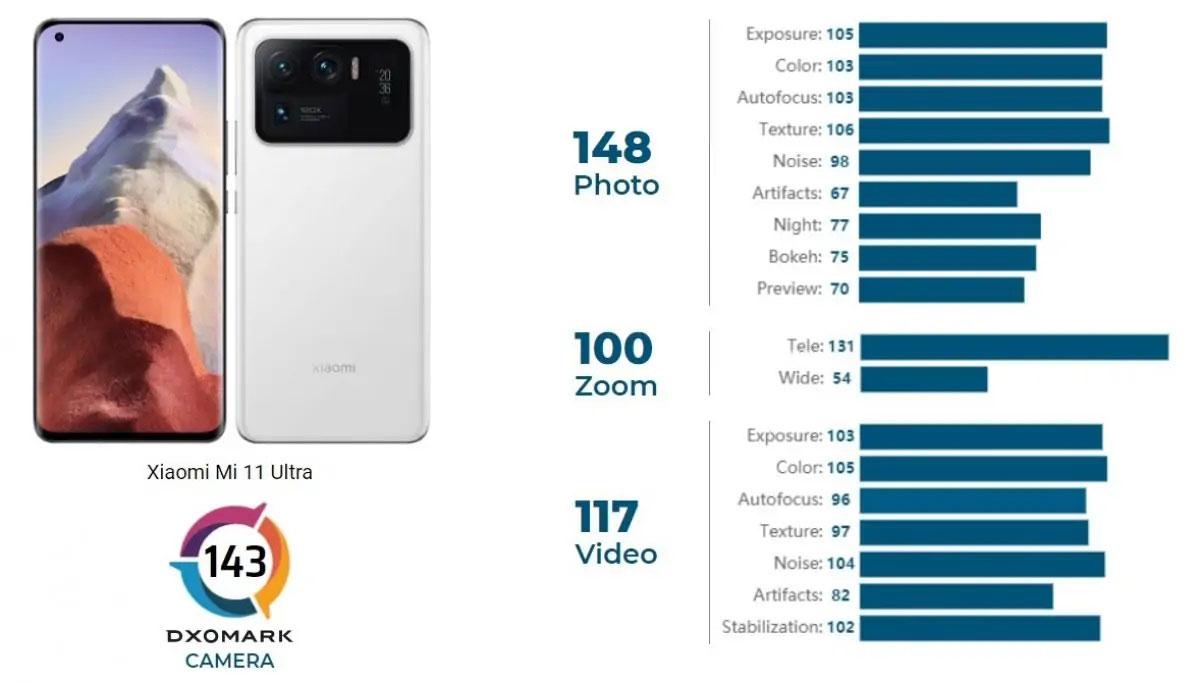 Xiaomi Mi 11 Ultra re dei camera phone su DxOMark (e anche dei display)