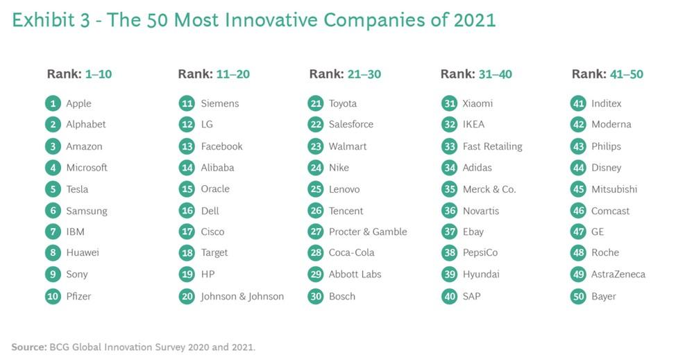 50 aziende esempi d'innovazione del 2021