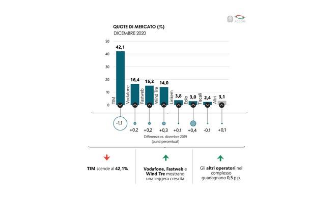 agcom dati rete fissa 2021