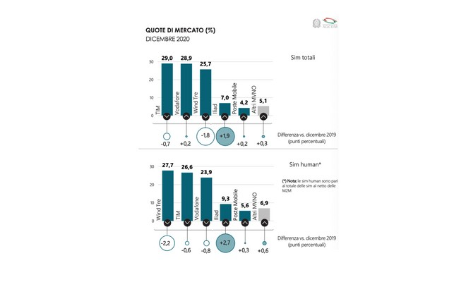 agcom dati telefonia mobile 2021