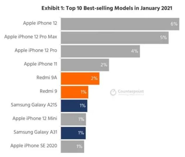 smartphone più venduti gennaio 2021