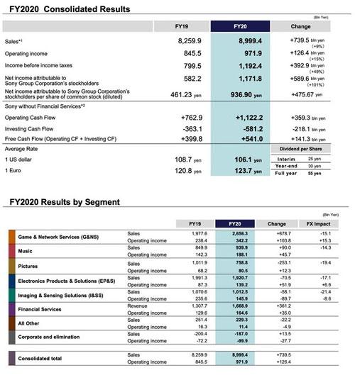 sony dati fiscali 2020
