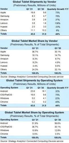 mercato tablet vendite q1 2021