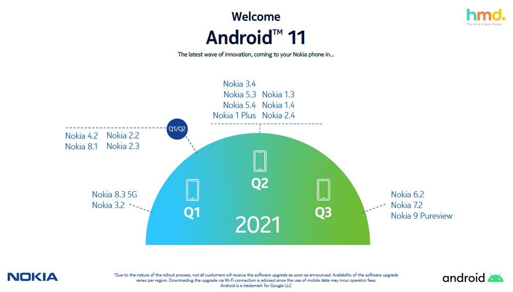 nokia roadmap aggiornamento android 11