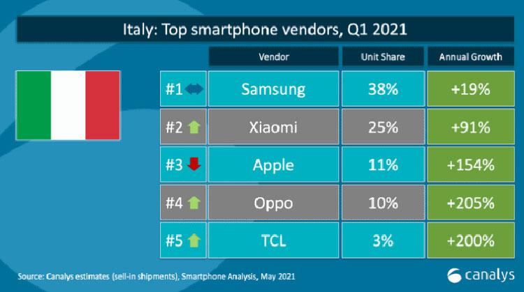 top 5 brand smartphone italia q1 2021 con tcl