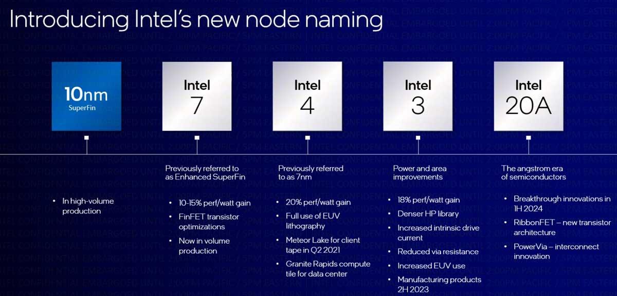 Intel saluta i nanometri: ecco la roadmap delle nuove tecnologie