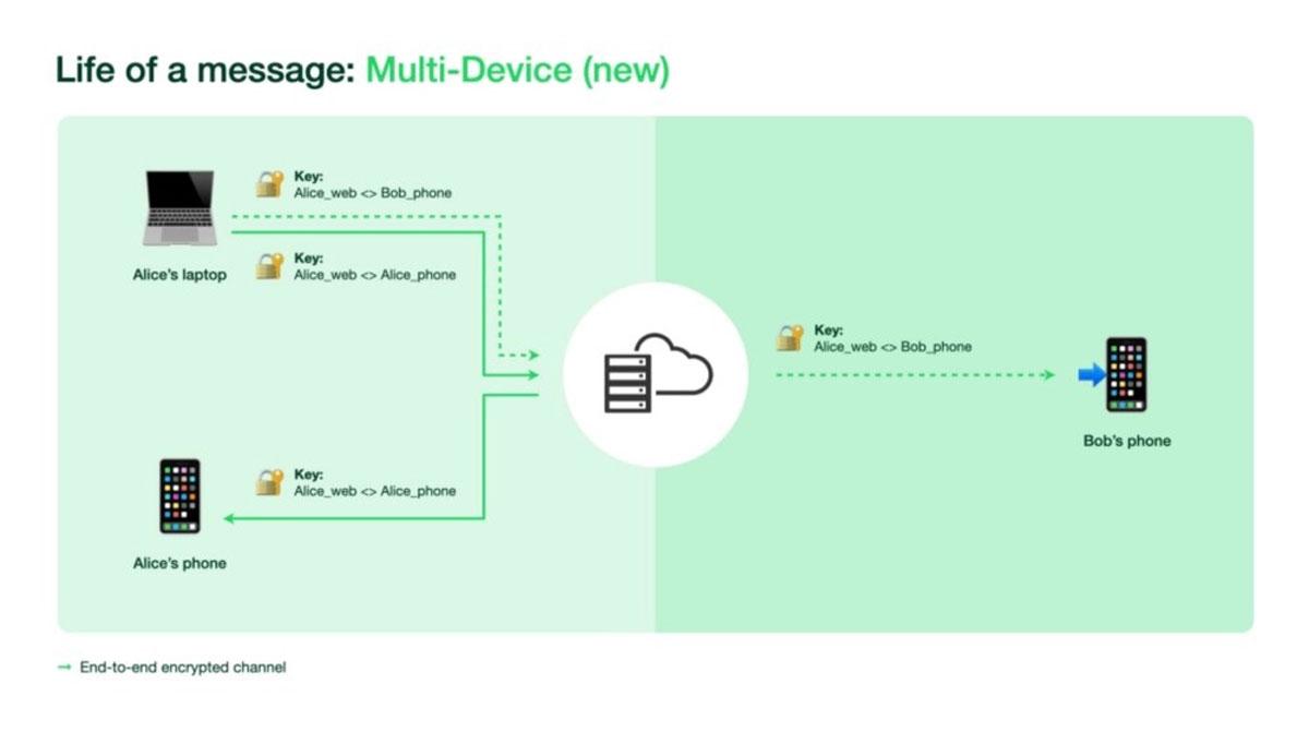WhatsApp introduce il supporto multi-dispositivo: come attivarlo (beta)