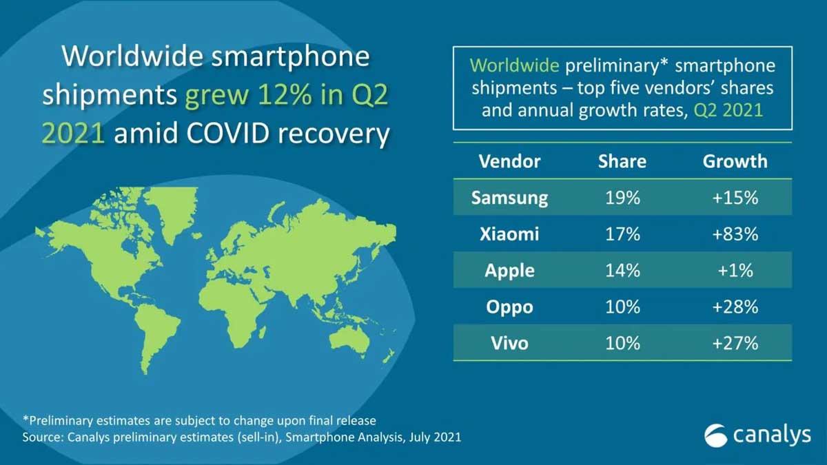 Xiaomi supera Apple e diventa il 2° brand di smartphone al mondo