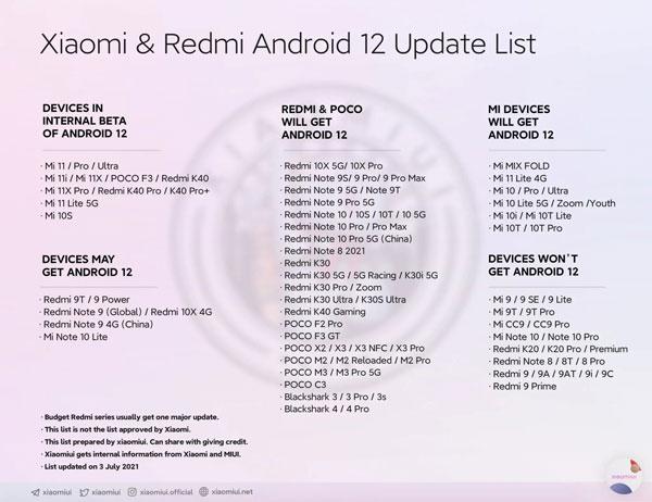 xiaomi lista di aggiornamento android 12