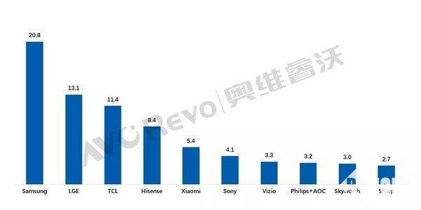 classifica mercato tv 2021