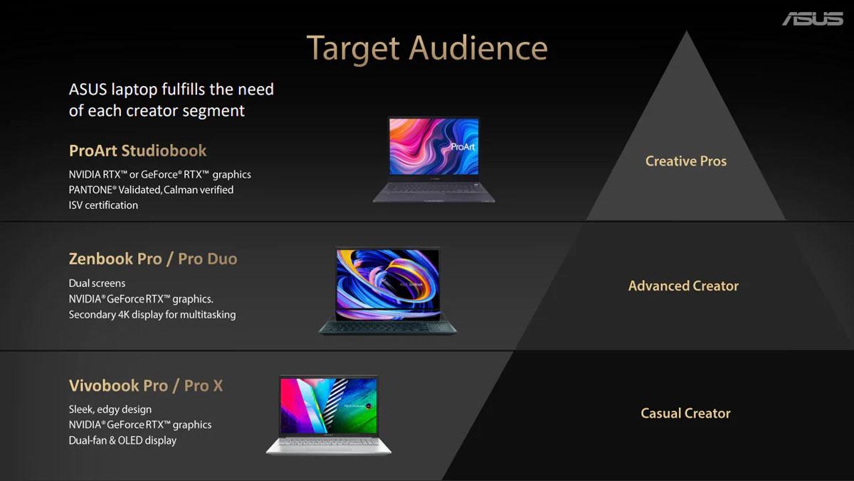 ASUS lancia nuovi Zenbook Pro, Vivobook Pro e ProArt con pannelli OLED